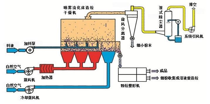 氩气氦气回收设备