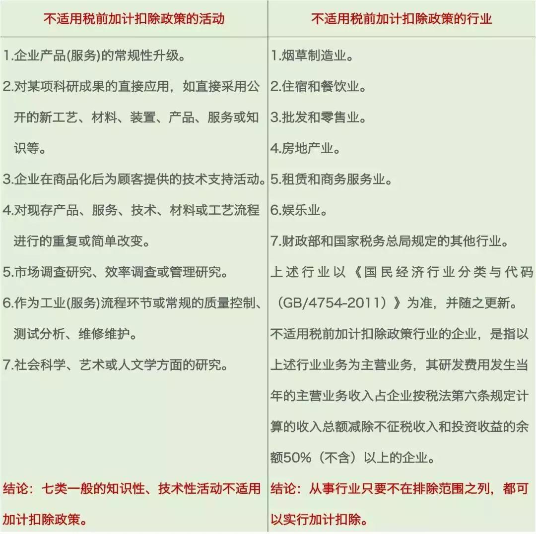 北塘区研发费用加计扣除政策 满足资本化条件