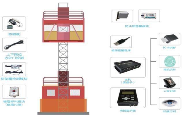 池州施工升降机监控系统