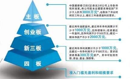 广东上市规划企业定向增资扩股 新四版挂牌 企业挂牌