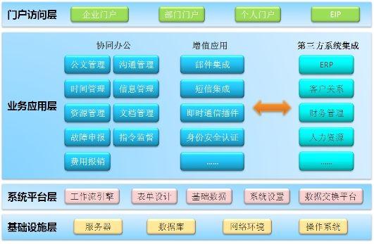 徐州协同办公系统软件多少钱