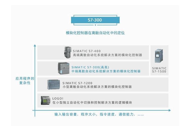 西门子控制器6ES7390-1BC00-0AA0