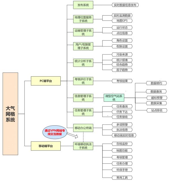 荆州大气网格化监测系统出租